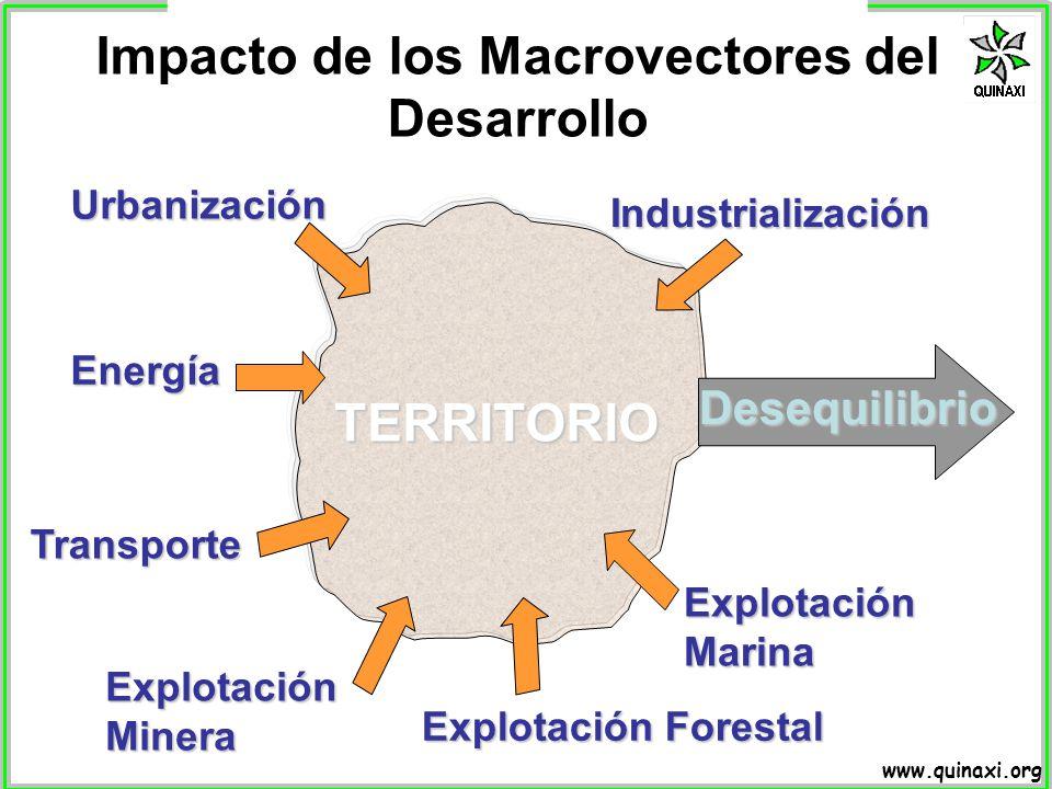 Impacto de los Macrovectores del Desarrollo