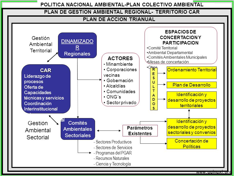 Gestión Ambiental Sectorial