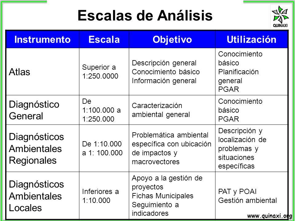 Escalas de Análisis Instrumento Escala Objetivo Utilización Atlas