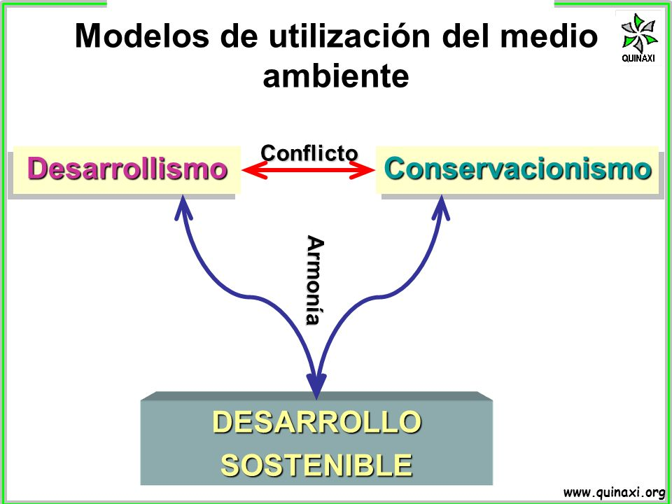 Modelos de utilización del medio ambiente