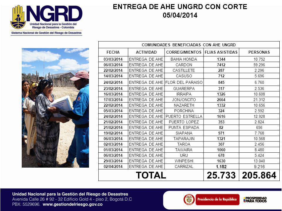 TOTAL 25.733 205.864 ENTREGA DE AHE UNGRD CON CORTE 05/04/2014 1.152