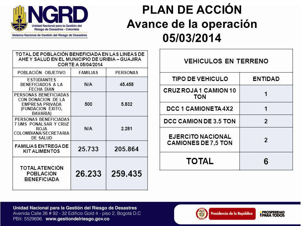 PLAN DE ACCIÓN Avance de la operación 05/03/2014