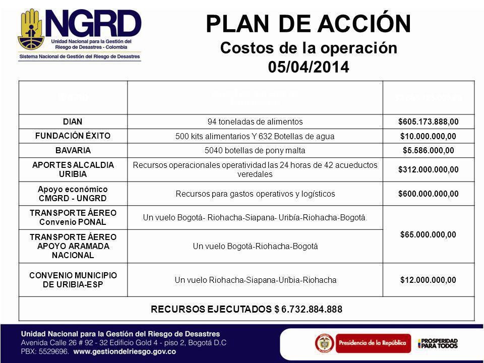 PLAN DE ACCIÓN Costos de la operación 05/04/2014
