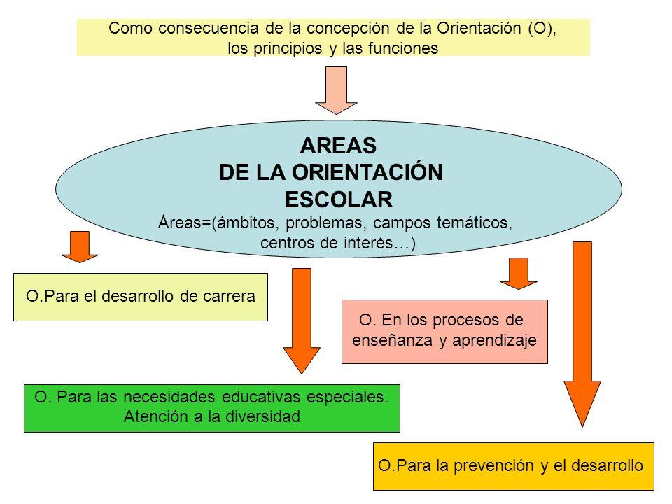AREAS DE LA ORIENTACIÓN ESCOLAR