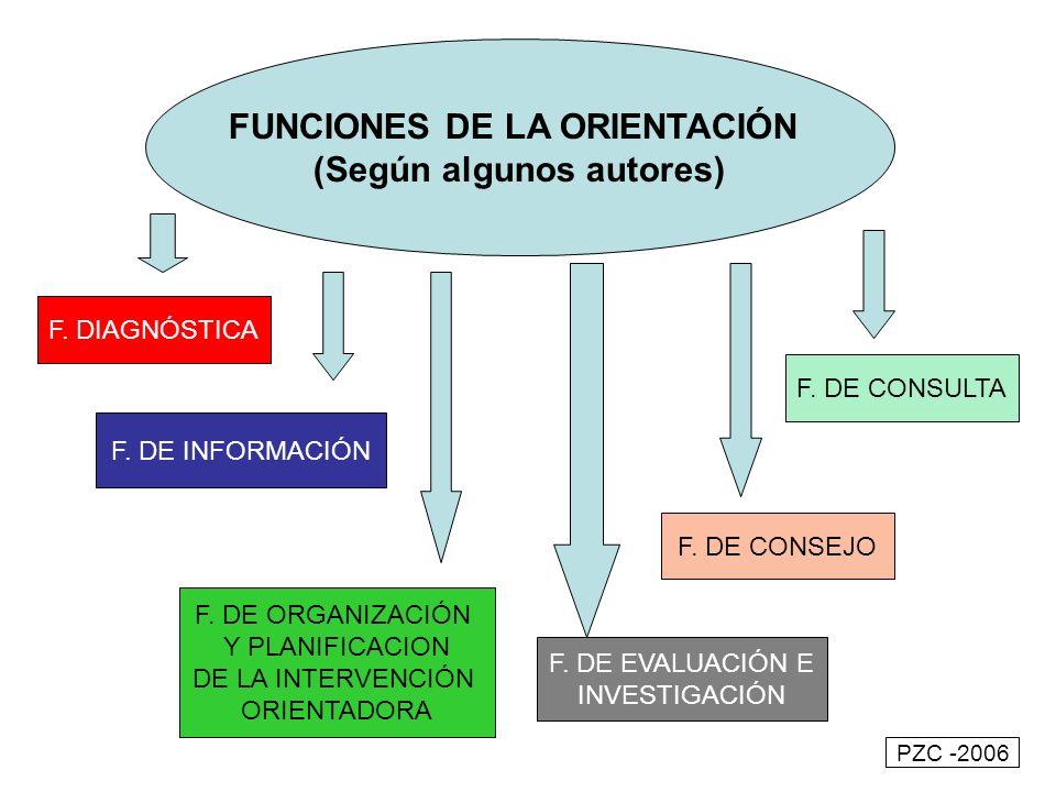FUNCIONES DE LA ORIENTACIÓN (Según algunos autores)