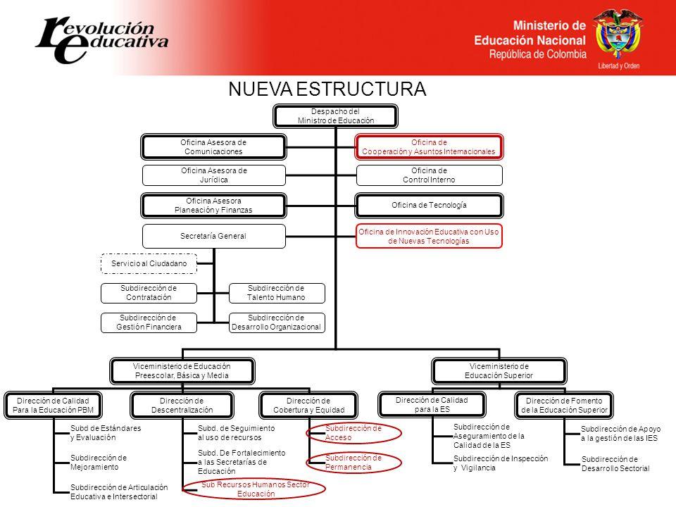 NUEVA ESTRUCTURA Despacho del Ministro de Educación Oficina Asesora de