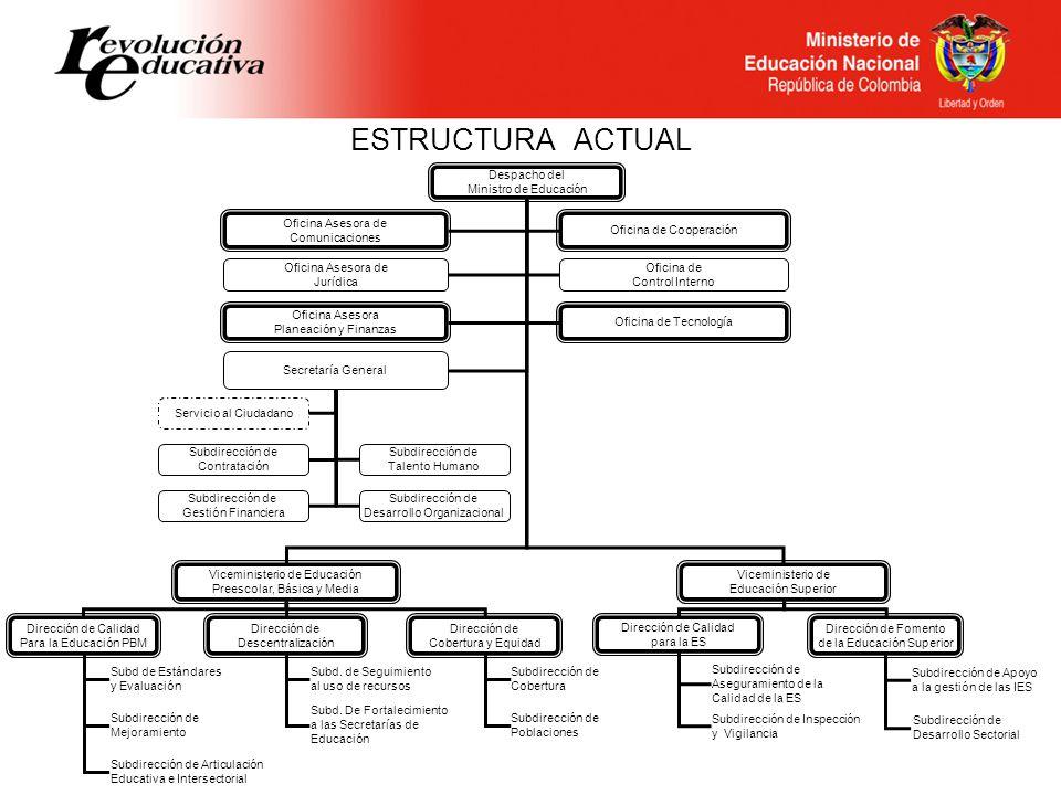 ESTRUCTURA ACTUAL Despacho del Ministro de Educación