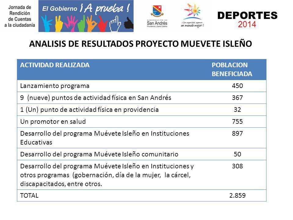ANALISIS DE RESULTADOS PROYECTO MUEVETE ISLEÑO
