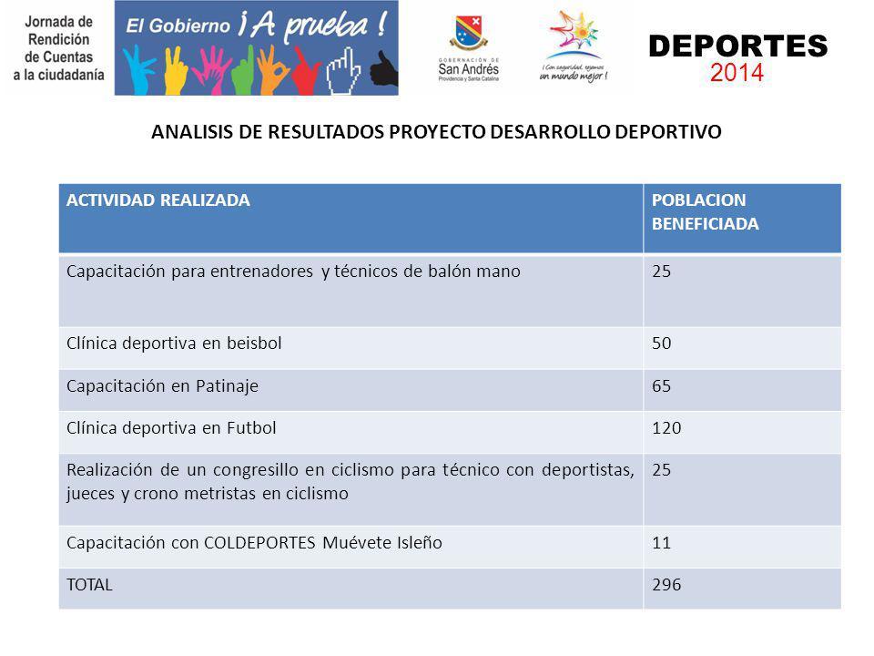 ANALISIS DE RESULTADOS PROYECTO DESARROLLO DEPORTIVO