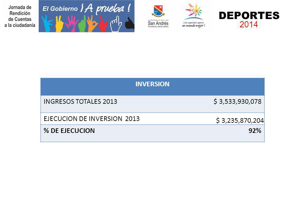 DEPORTES 2014 INVERSION INGRESOS TOTALES 2013 $ 3,533,930,078