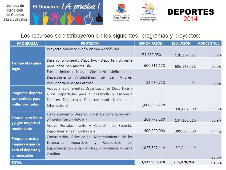 DEPORTES 2014. Los recursos se distribuyeron en los siguientes programas y proyectos: PROGRAMA. PROYECTO.