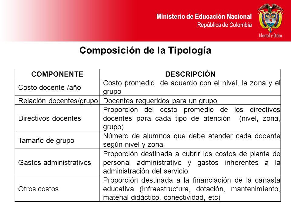 Composición de la Tipología