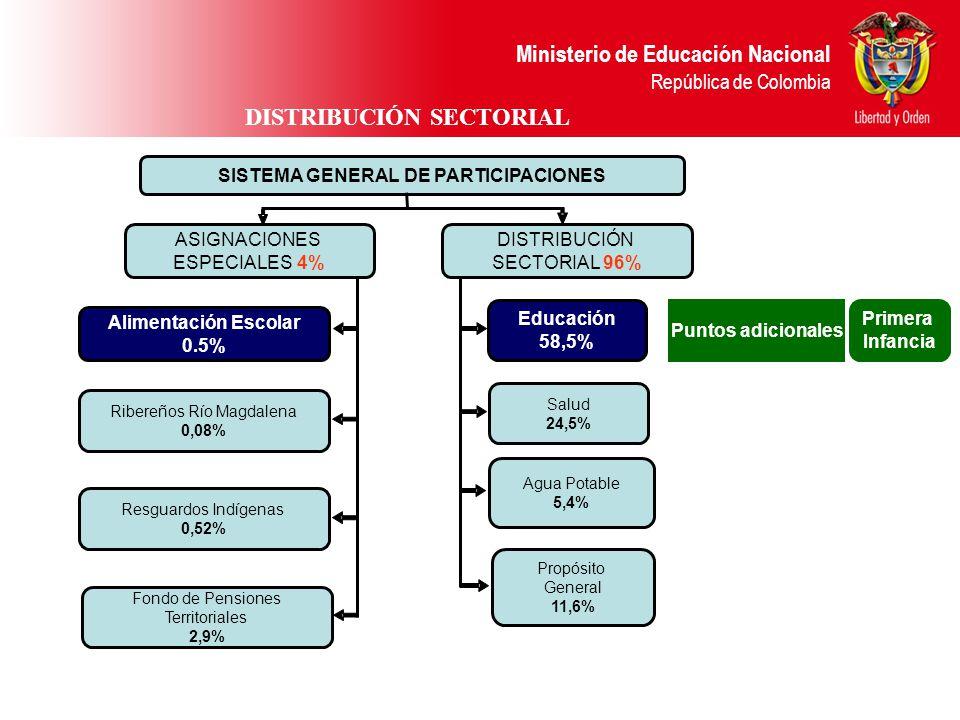 DISTRIBUCIÓN SECTORIAL SISTEMA GENERAL DE PARTICIPACIONES