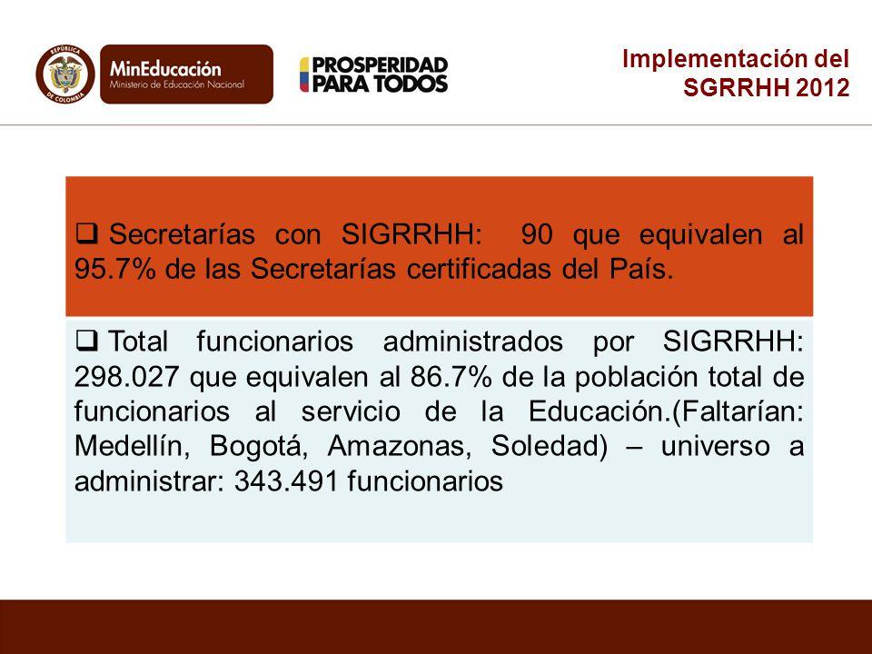 Implementación del SGRRHH 2012. Secretarías con SIGRRHH: 90 que equivalen al 95.7% de las Secretarías certificadas del País.
