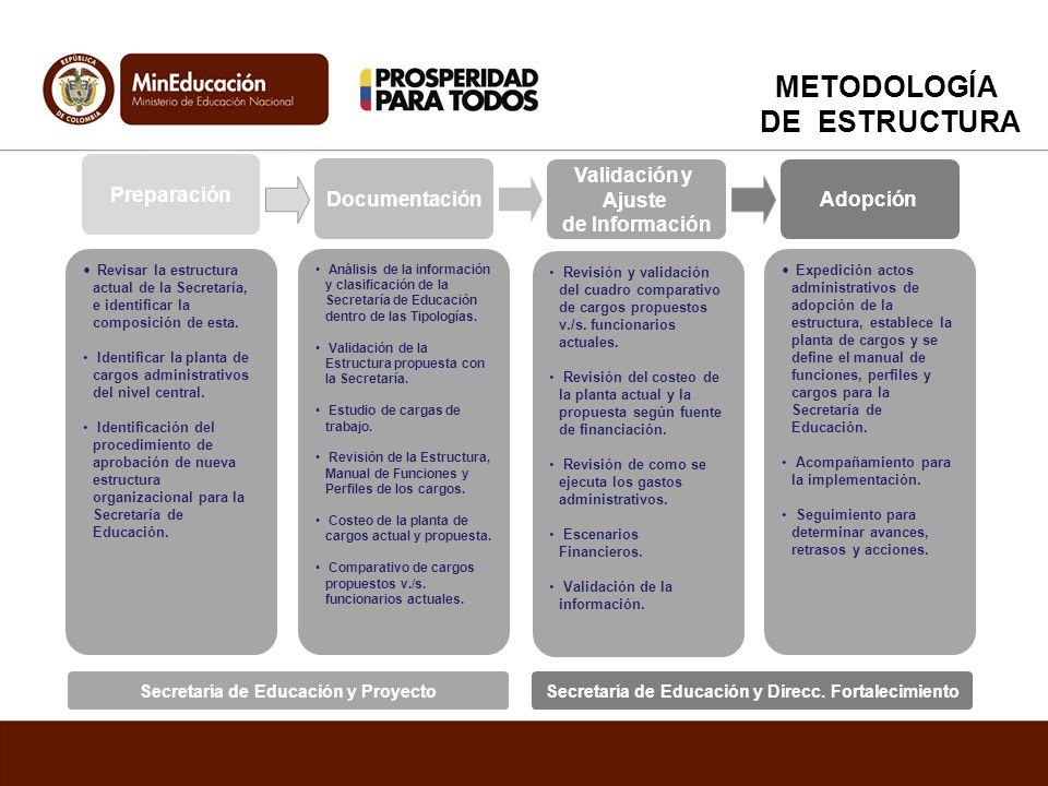 METODOLOGÍA DE ESTRUCTURA