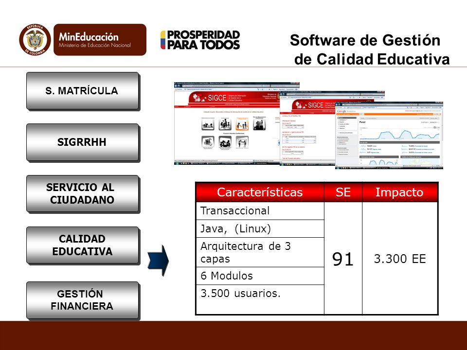 91 Software de Gestión de Calidad Educativa Características SE Impacto