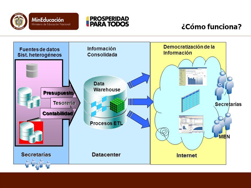 ¿Cómo funciona Secretarías Datacenter Internet