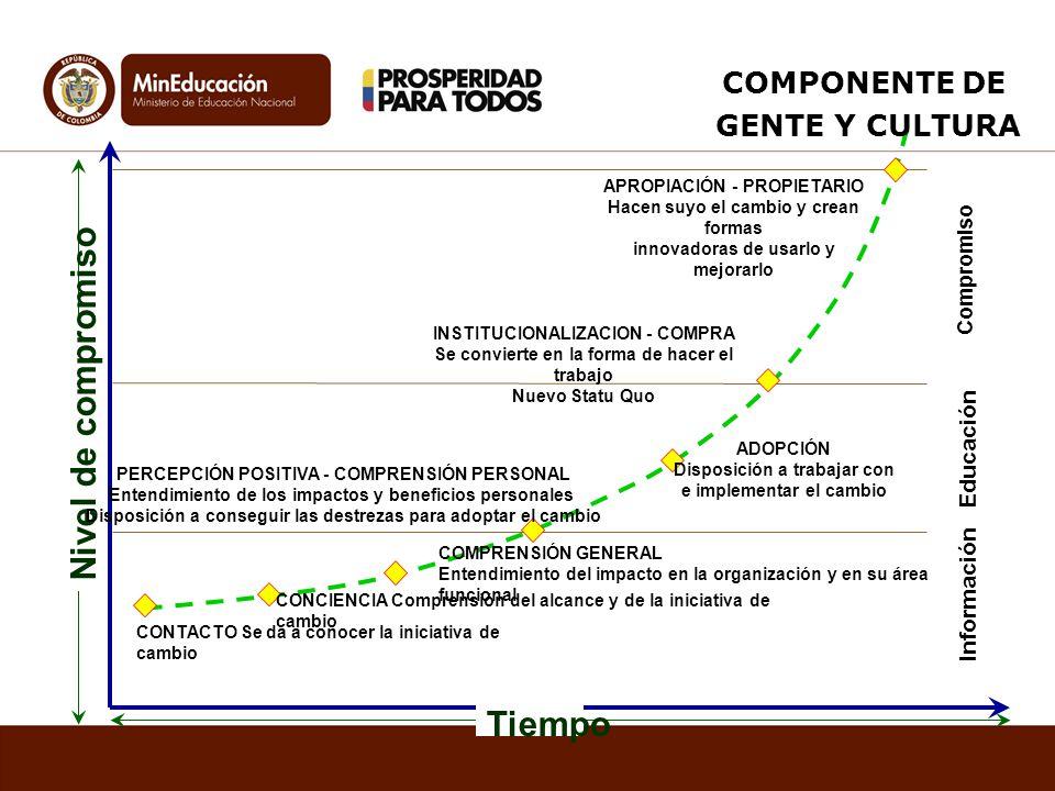 Nivel de compromiso Tiempo COMPONENTE DE GENTE Y CULTURA Educación