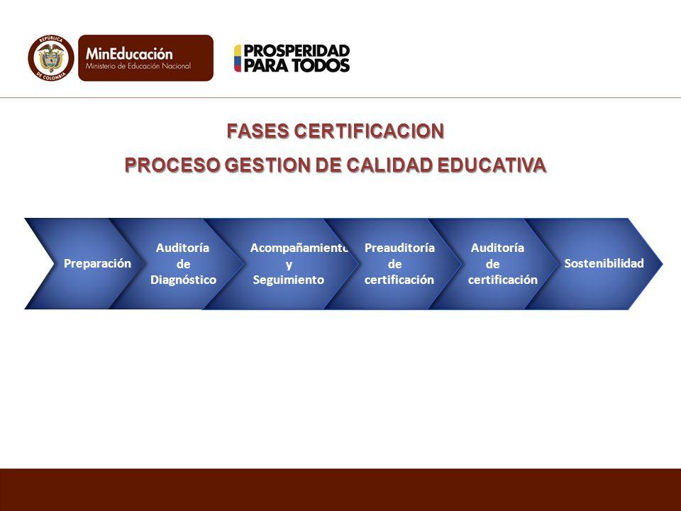 PROCESO GESTION DE CALIDAD EDUCATIVA
