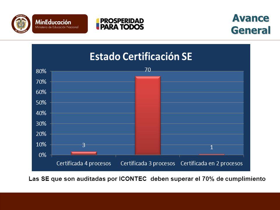 Avance General Las SE que son auditadas por ICONTEC deben superar el 70% de cumplimiento