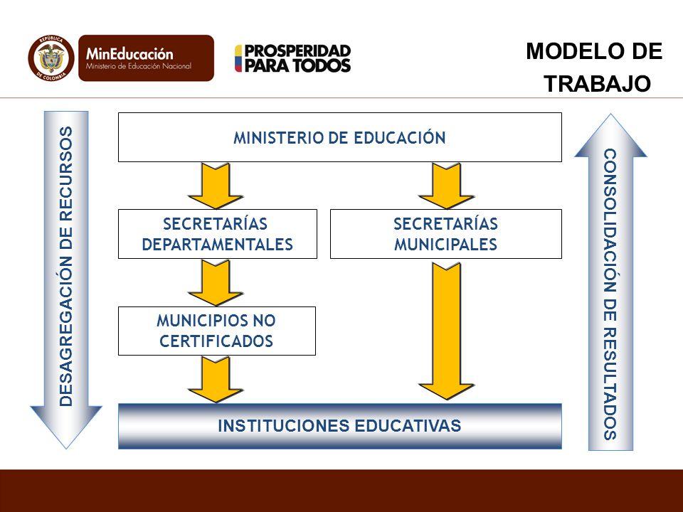 MODELO DE TRABAJO MINISTERIO DE EDUCACIÓN SECRETARÍAS DEPARTAMENTALES