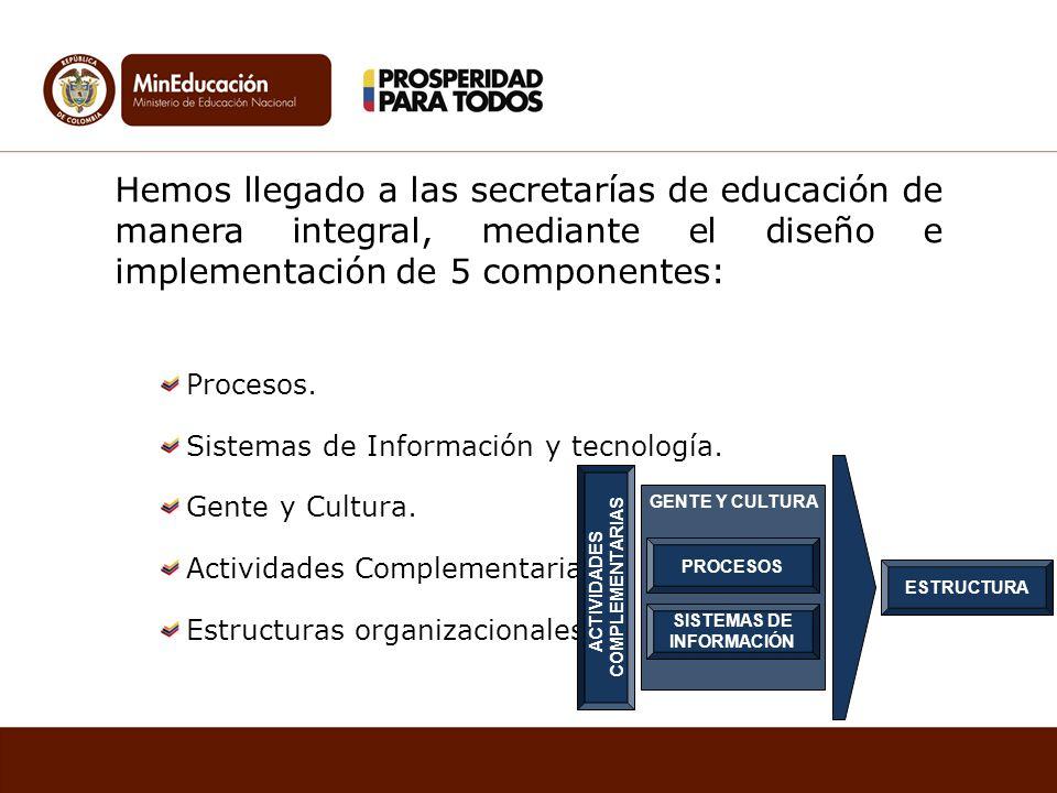Hemos llegado a las secretarías de educación de manera integral, mediante el diseño e implementación de 5 componentes: