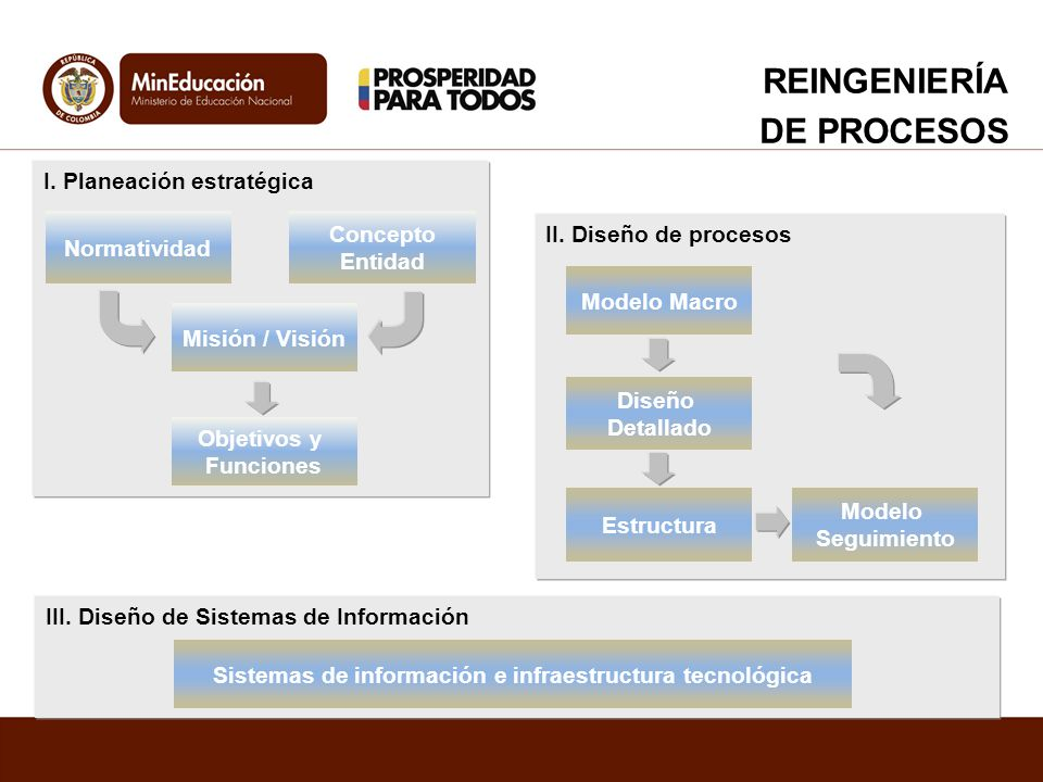 Sistemas de información e infraestructura tecnológica