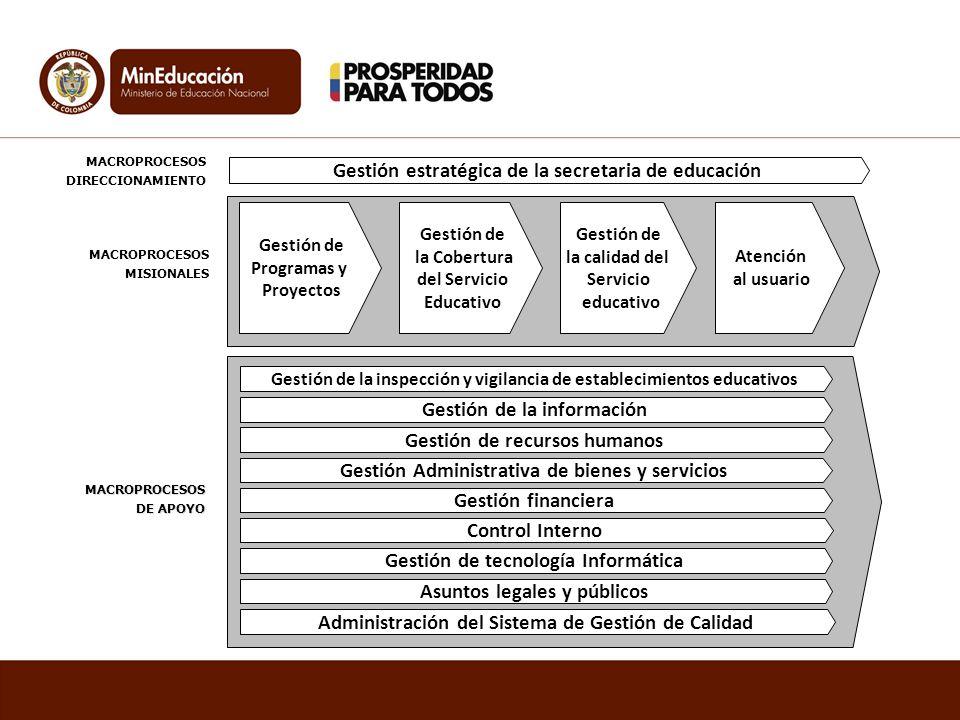 Gestión Administrativa de bienes y servicios