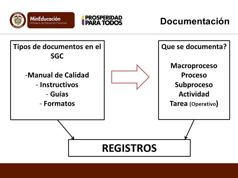 Tipos de documentos en el SGC
