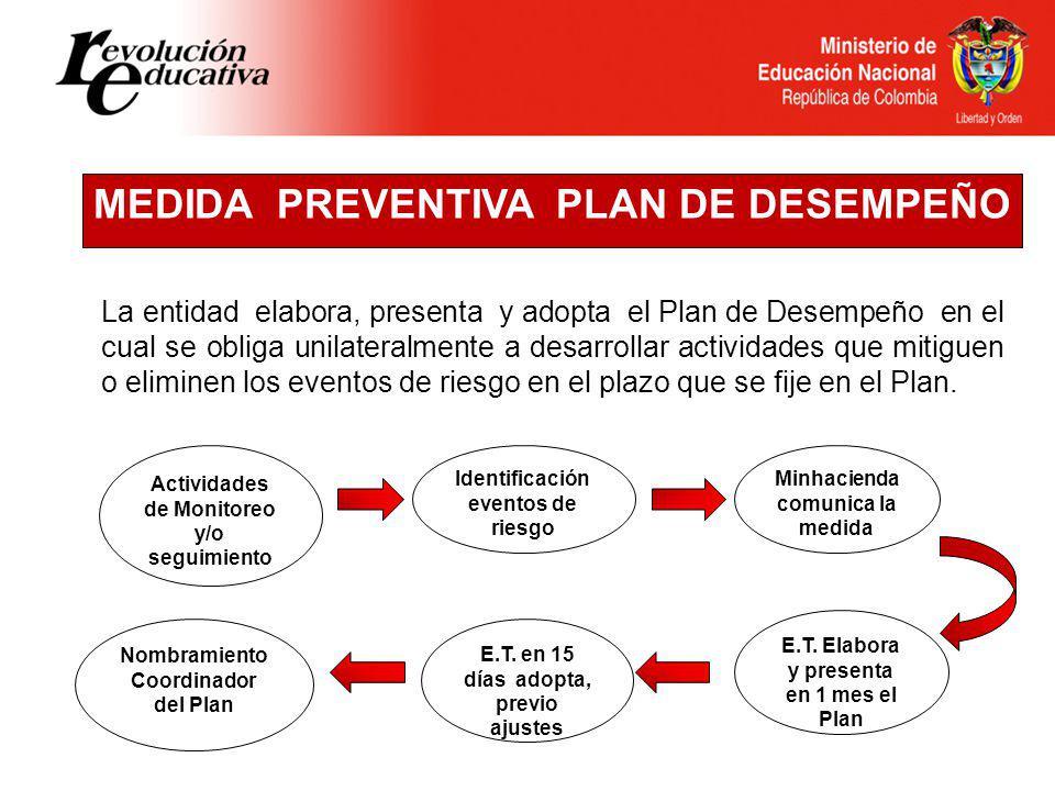 MEDIDA PREVENTIVA PLAN DE DESEMPEÑO