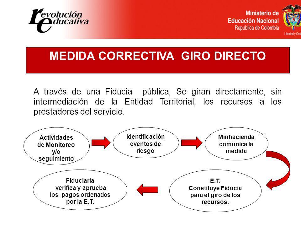 MEDIDA CORRECTIVA GIRO DIRECTO