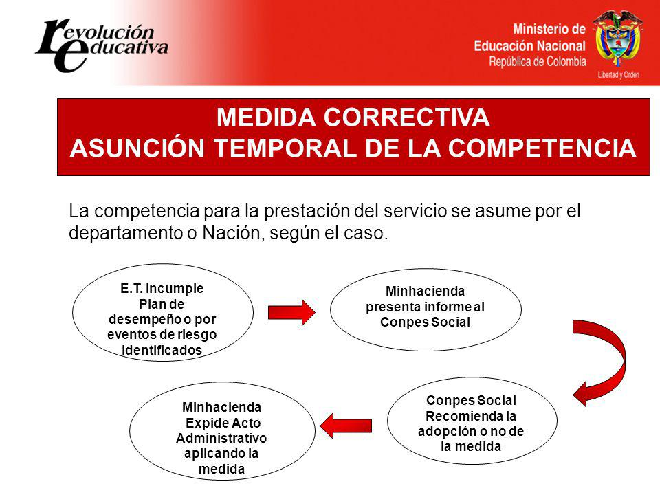MEDIDA CORRECTIVA ASUNCIÓN TEMPORAL DE LA COMPETENCIA