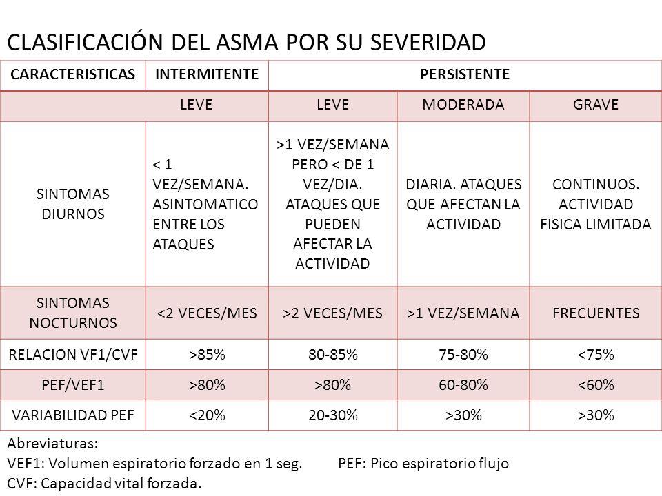 CLASIFICACIÓN DEL ASMA POR SU SEVERIDAD