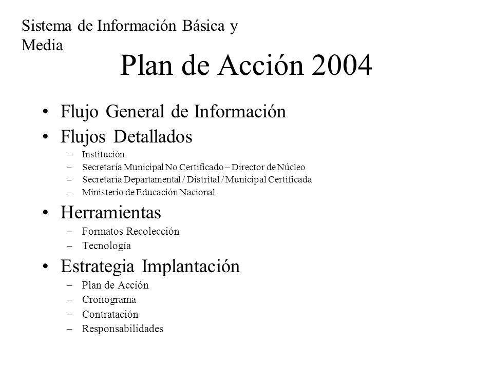 Plan de Acción 2004 Flujo General de Información Flujos Detallados