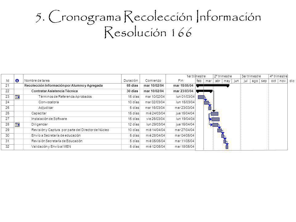 5. Cronograma Recolección Información Resolución 166