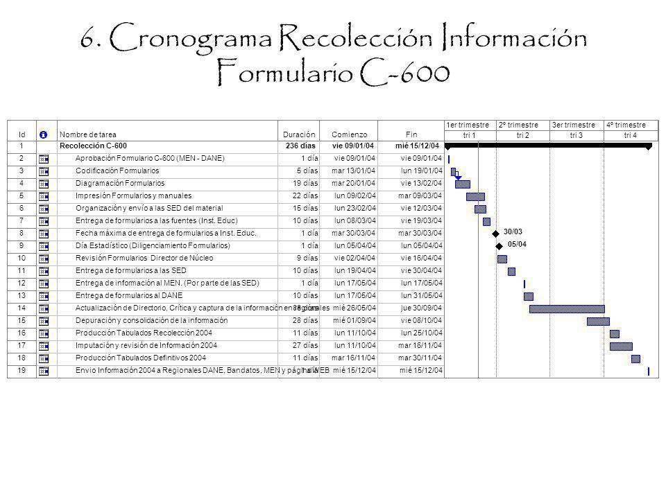 6. Cronograma Recolección Información Formulario C-600