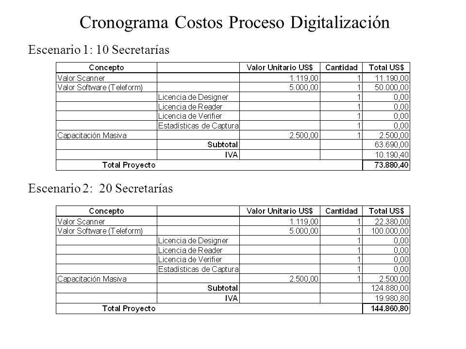 Cronograma Costos Proceso Digitalización