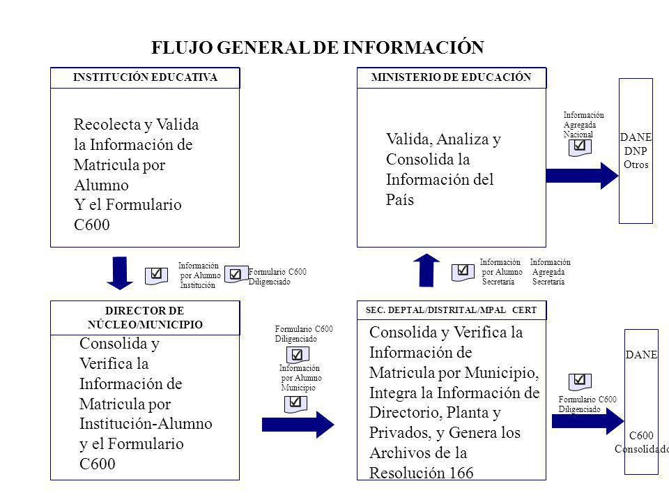 FLUJO GENERAL DE INFORMACIÓN