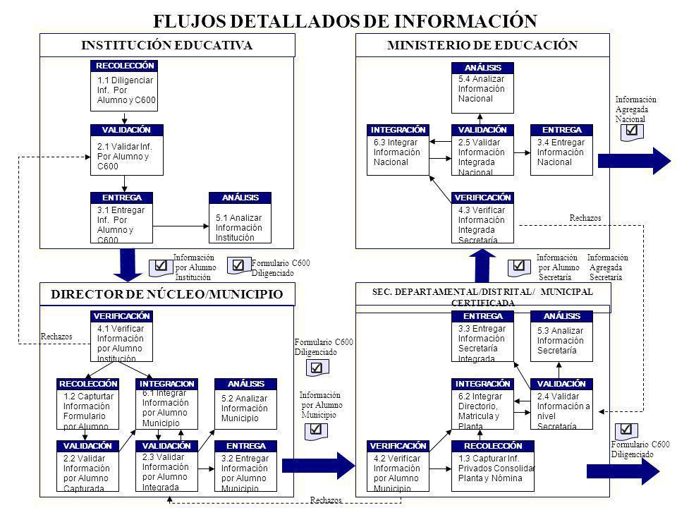 FLUJOS DETALLADOS DE INFORMACIÓN