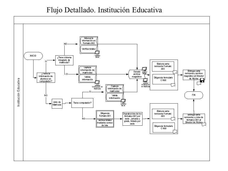 Flujo Detallado. Institución Educativa
