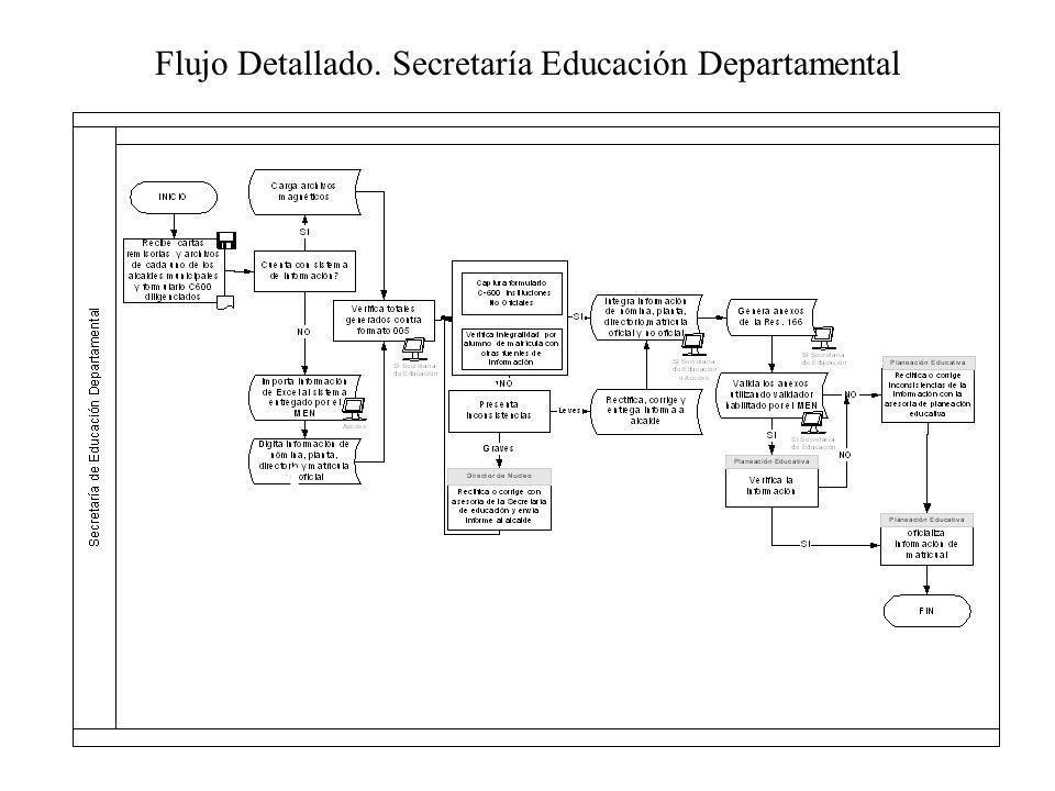 Flujo Detallado. Secretaría Educación Departamental