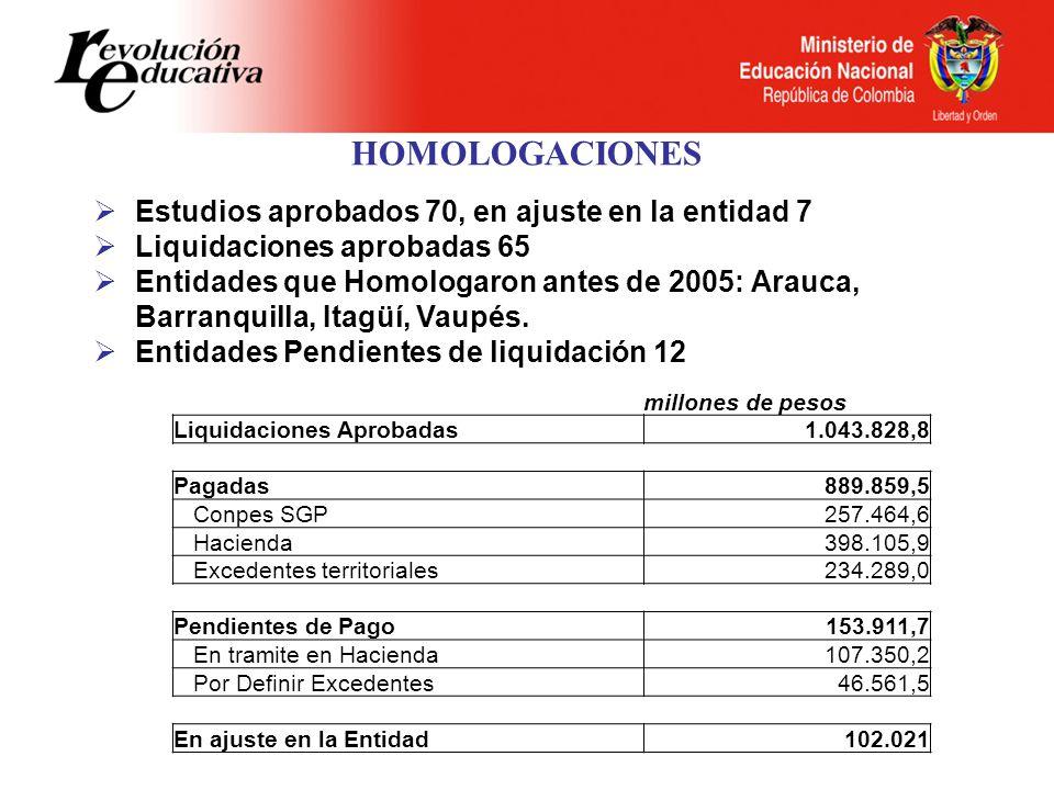 HOMOLOGACIONES Estudios aprobados 70, en ajuste en la entidad 7