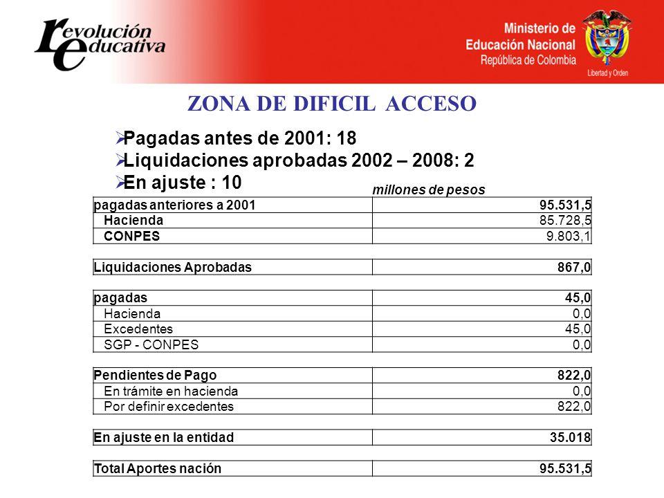 ZONA DE DIFICIL ACCESO Pagadas antes de 2001: 18