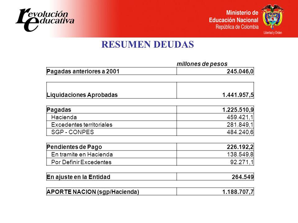 RESUMEN DEUDAS millones de pesos Pagadas anteriores a 2001 245.046,0