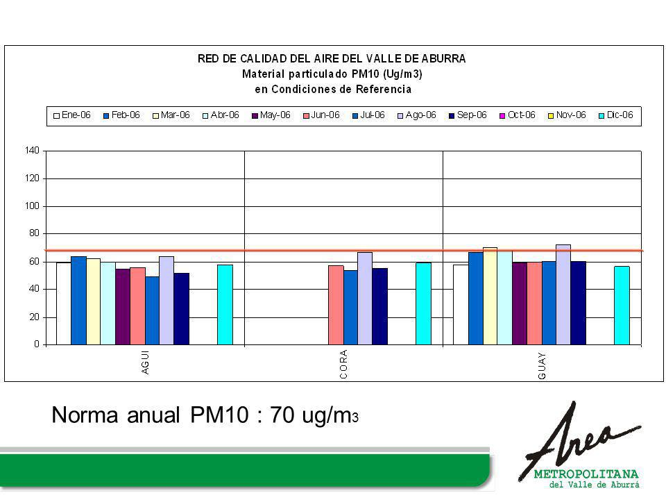 Norma anual PM10 : 70 ug/m3
