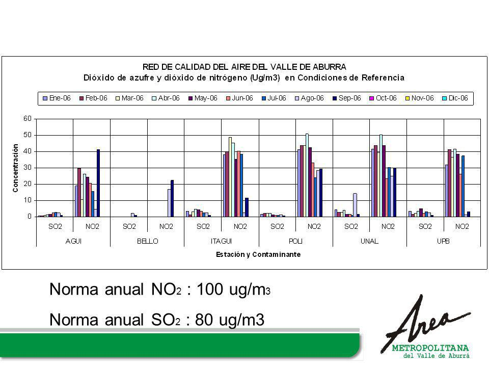 Norma anual NO2 : 100 ug/m3 Norma anual SO2 : 80 ug/m3