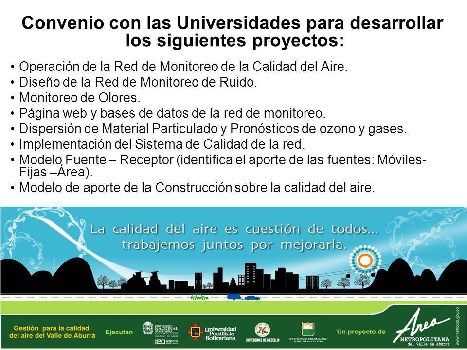 Operación de la Red de Monitoreo de la Calidad del Aire.