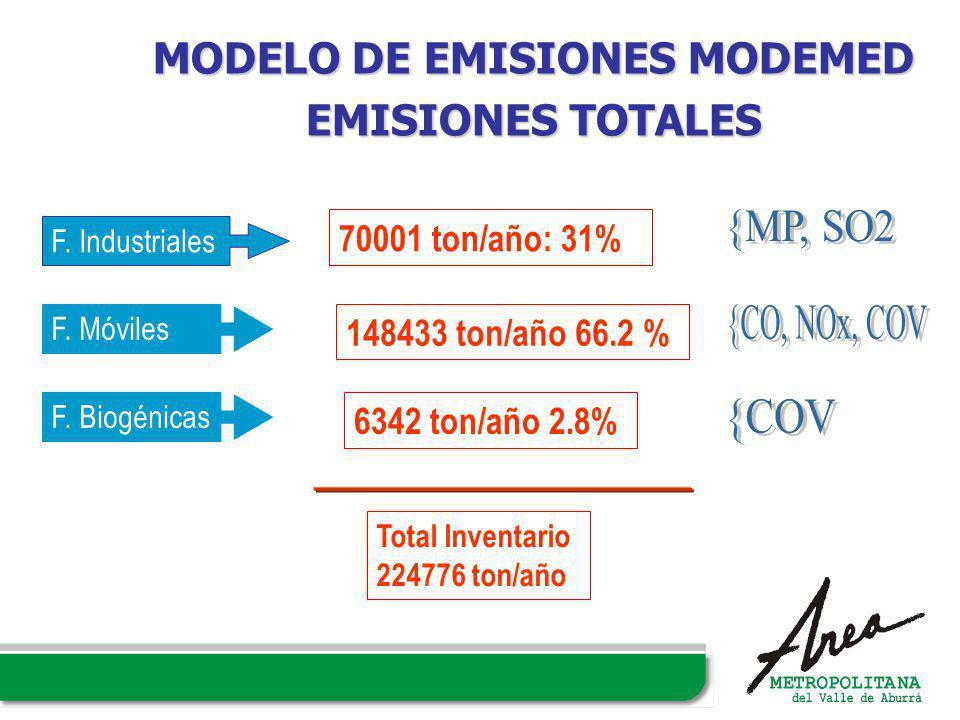 MODELO DE EMISIONES MODEMED