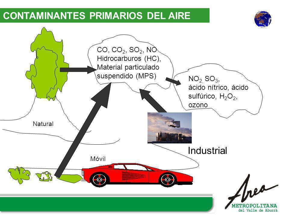 Industrial CONTAMINANTES PRIMARIOS DEL AIRE CO, CO2, SO2, NO