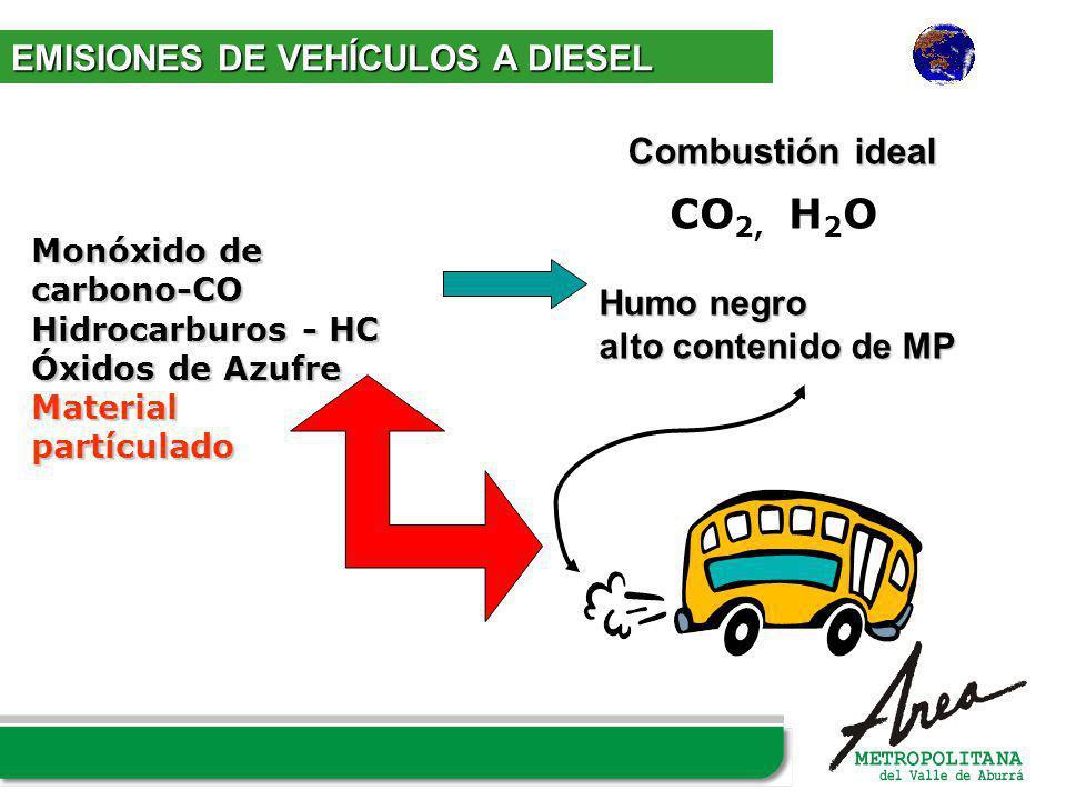 CO2, H2O Combustión ideal EMISIONES DE VEHÍCULOS A DIESEL Humo negro
